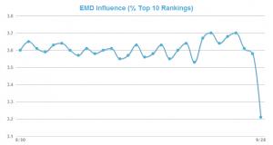 emd relevance falls
